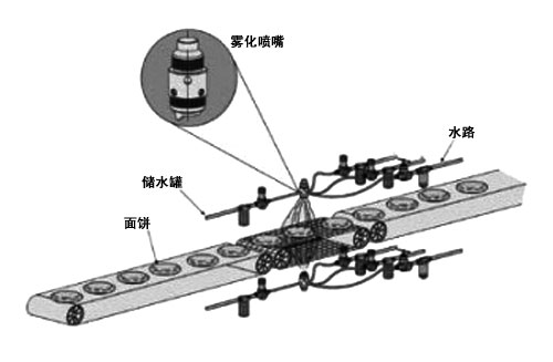 食品厂酱料喷涂系统案例