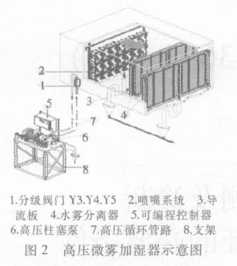 卷烟机设备结构平面图